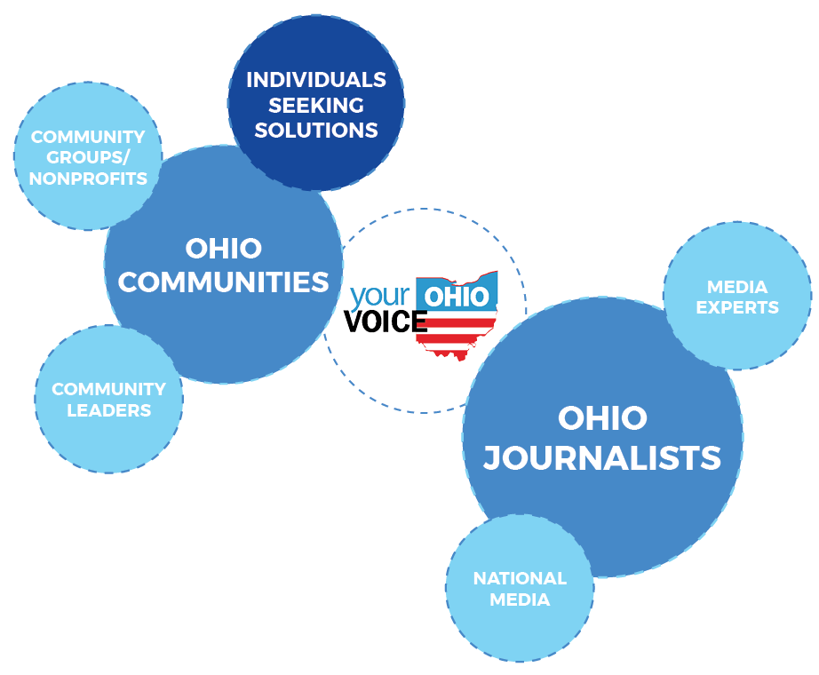 Your Voice Ohio Media Collaborative - 50 newsrooms in Ohio have committed to a groundbreaking new way to do journalism: work in collaboration, not competition; share data, tips and stories; and fully engage the public in the reporting process, holding community conversations and embedding members of the public in their work. Through Your Voice Ohio, Ohioans have seen improved coverage of issues like addiction, economic vibrancy, local elections, and racial equity, meeting an underserved need and changing the ecosystem for journalists doing this work.