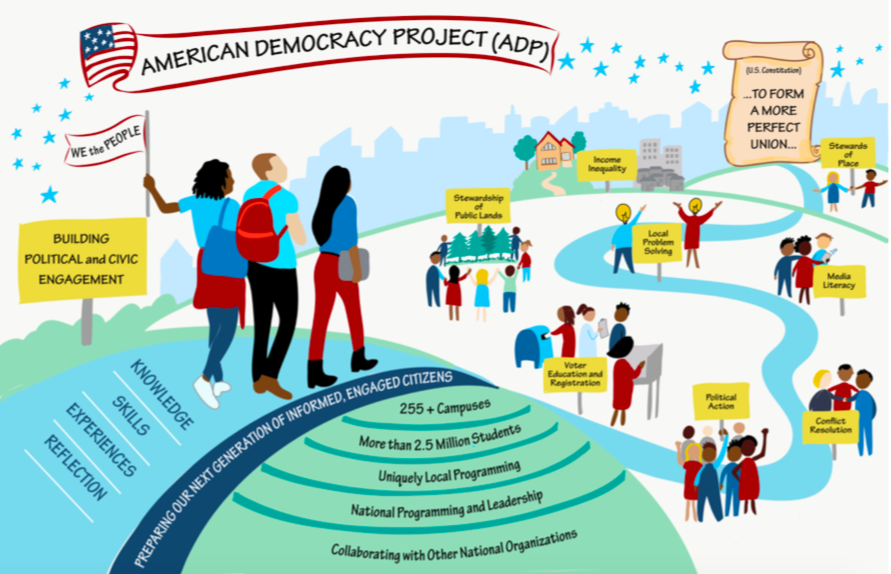 American Democracy Project - Since 2003, the American Democracy Project has collaborated across college campuses to prepare the next generation of informed, engaged citizens for our democracy. And they have reach — across 259 state colleges and universities serving 2.5 million undergraduate students across 46 states. Since its inception, ADP has organized more than 15 national and 18 regional meetings, a series of national initiatives, and hundreds of campus initiatives, including voter education and registration programs, curriculum revision projects, campus audits, special days of action, speaker series, and award programs.