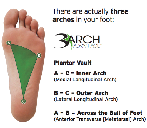 Chiropractic orthotics to support the arches and prevent pain.