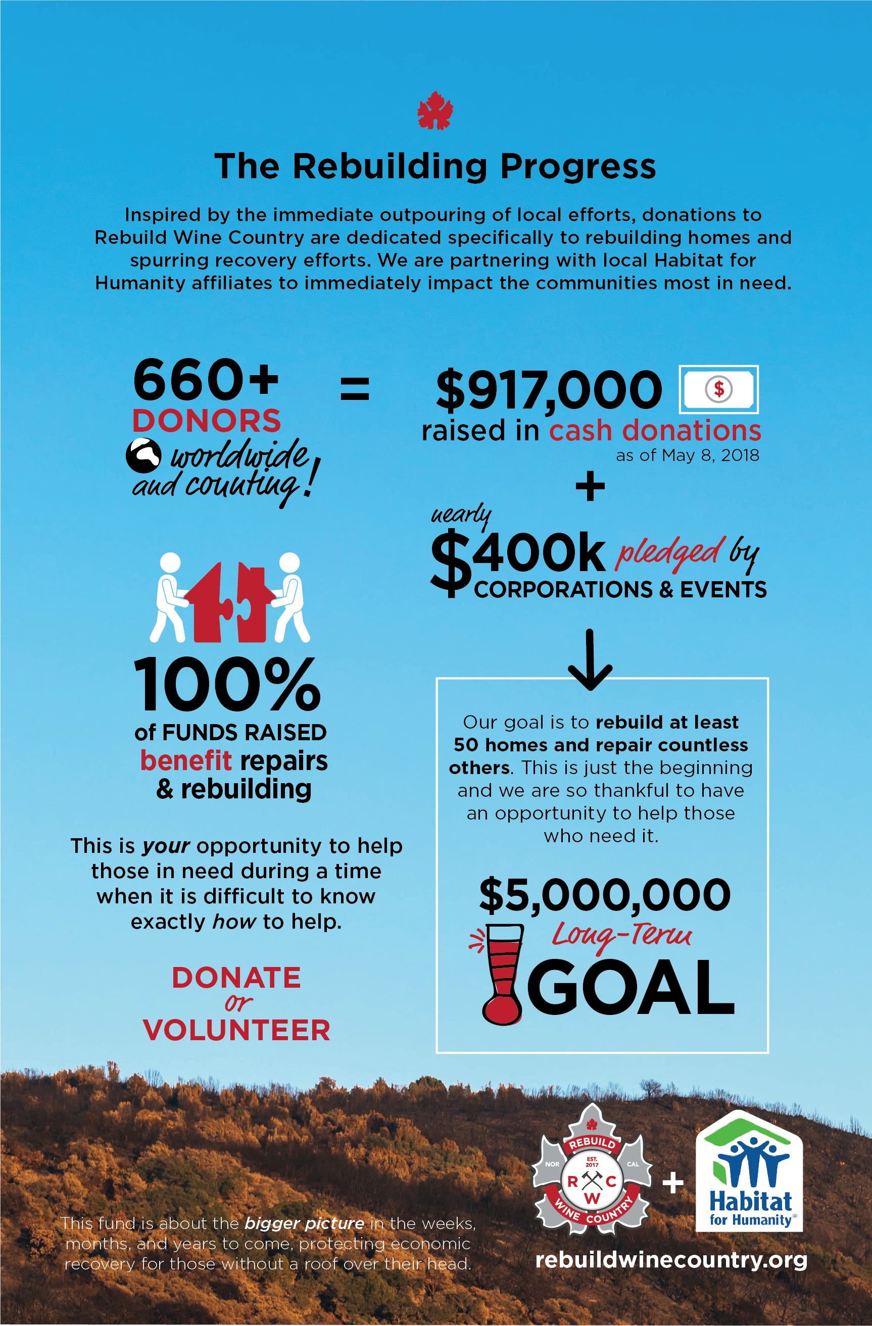 RWC-InfoGraphicUpdate-050818-02.png