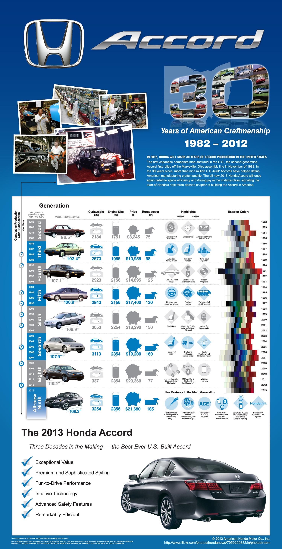 Honda Accord: 30 Years of American Craftmanship
