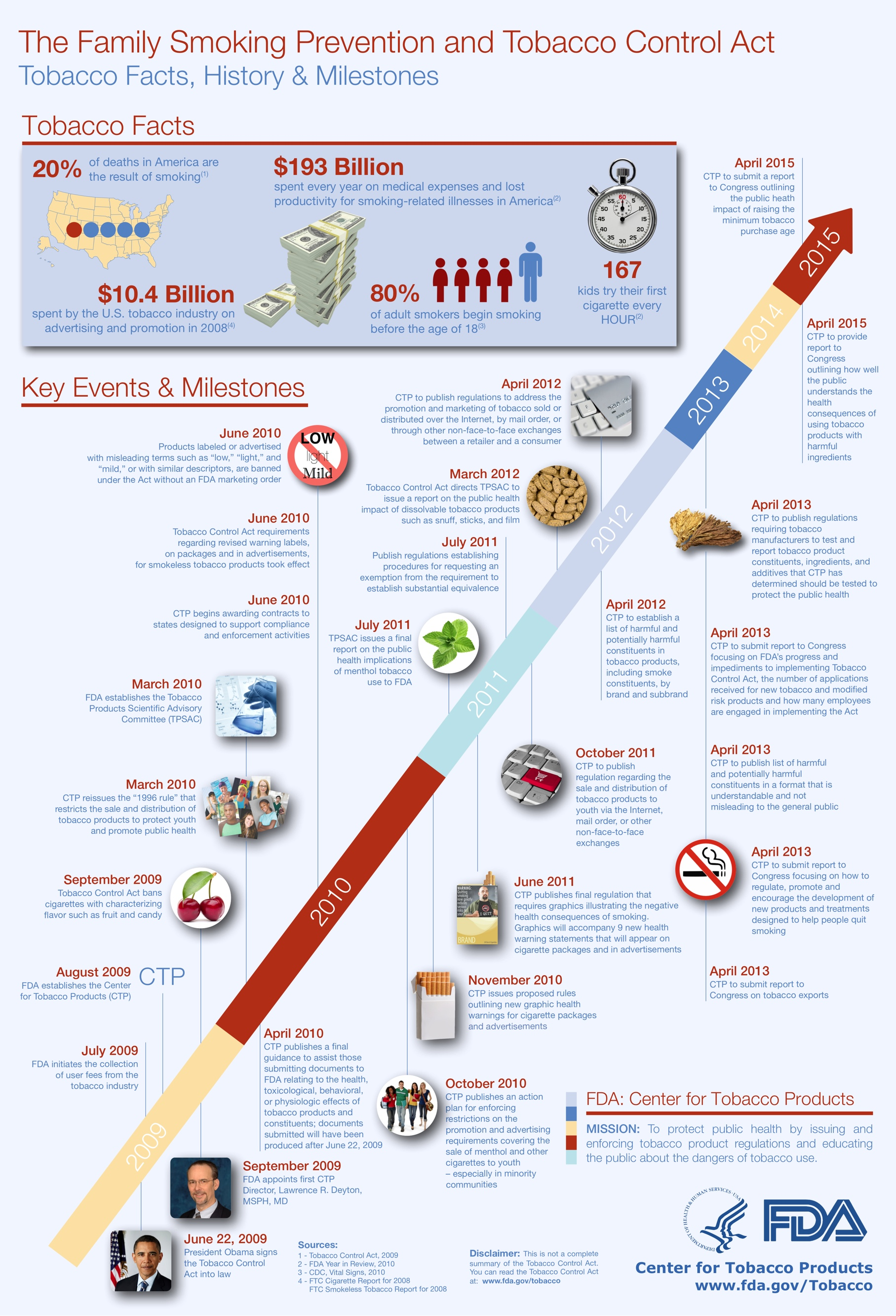 FDA The Tobacco Control Act timeline