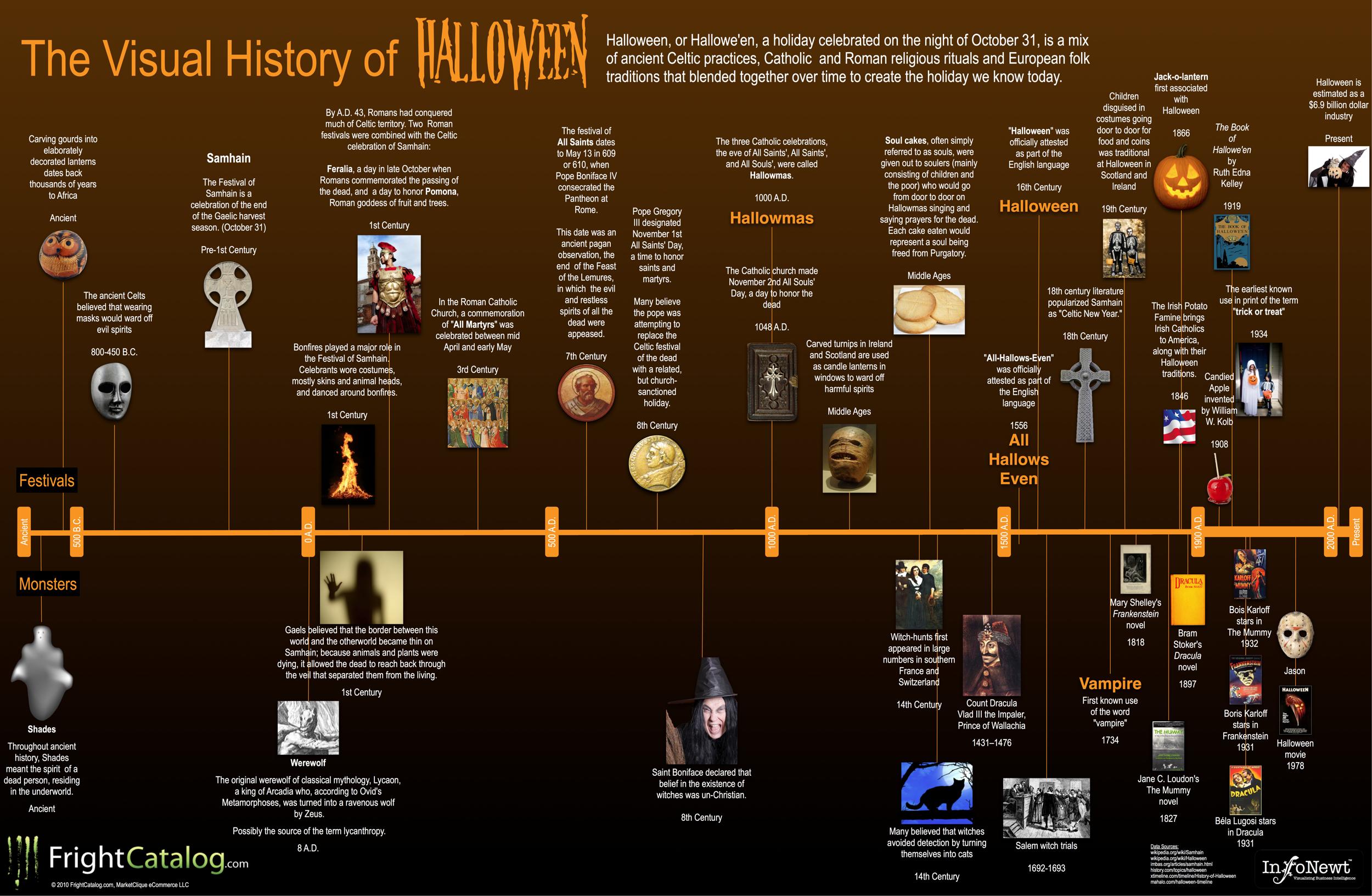 Visual History of Halloween