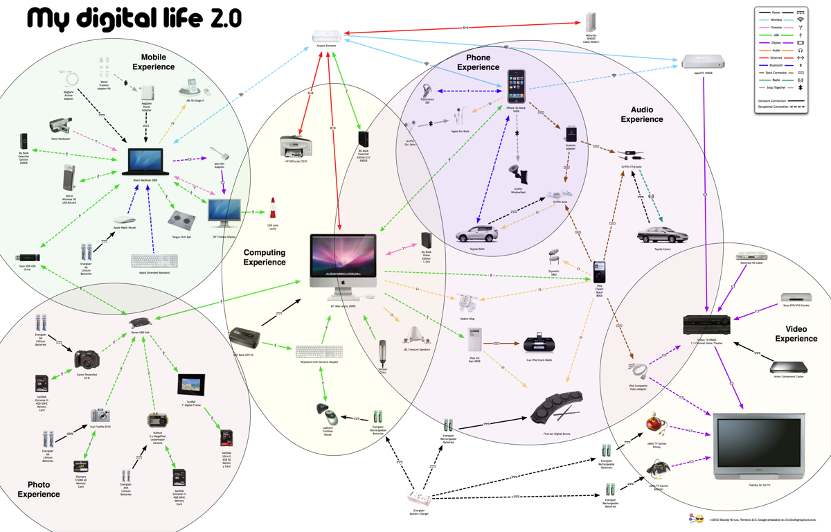 My Digital Life 2.0