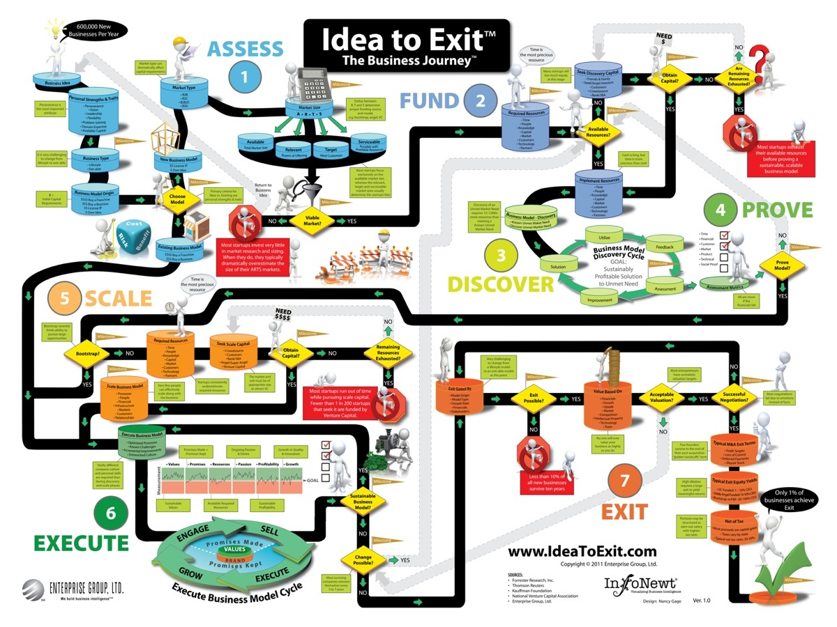Idea To Exit: The Business Journey