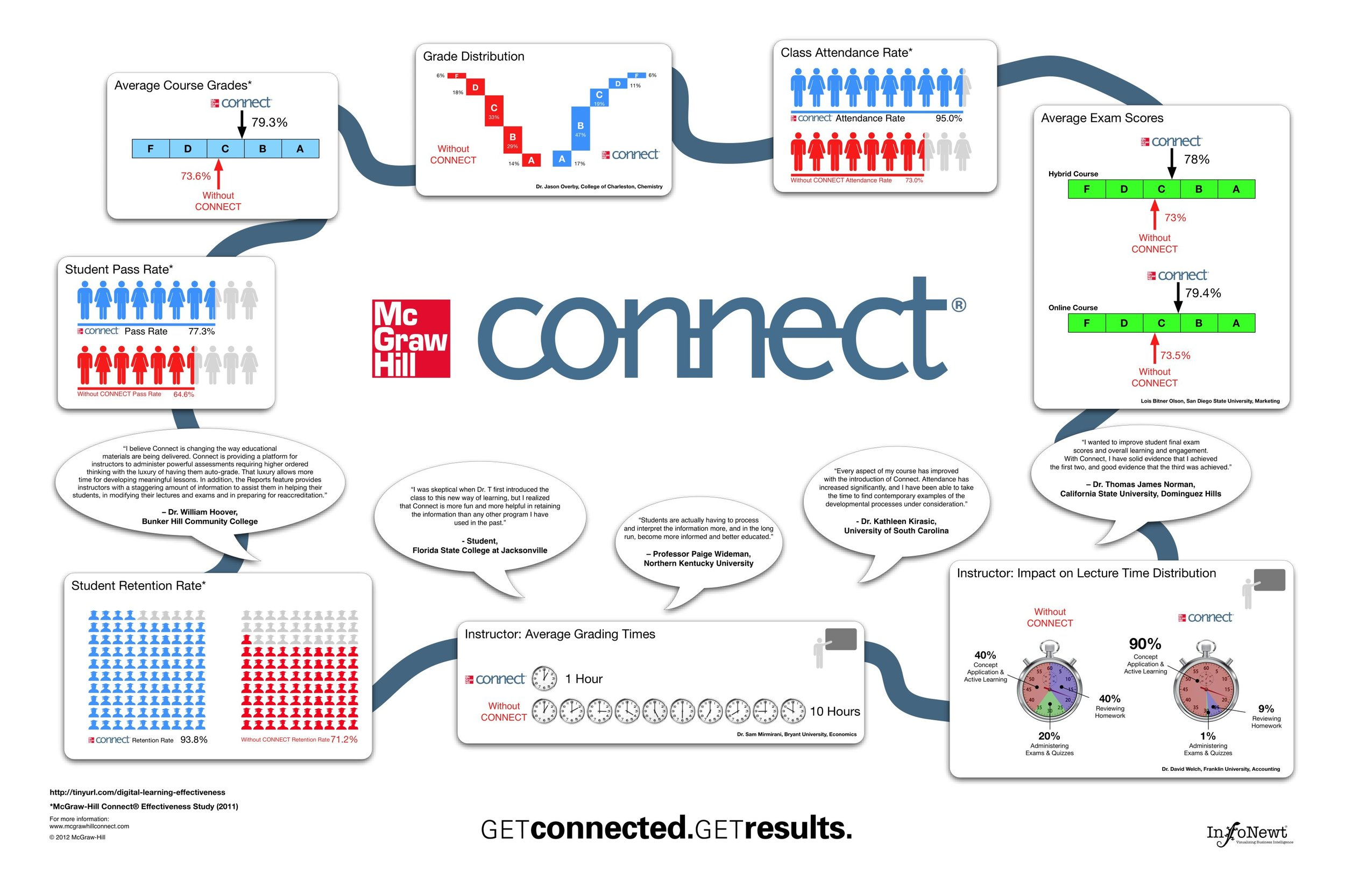 McGraw-Hill CONNECT poster