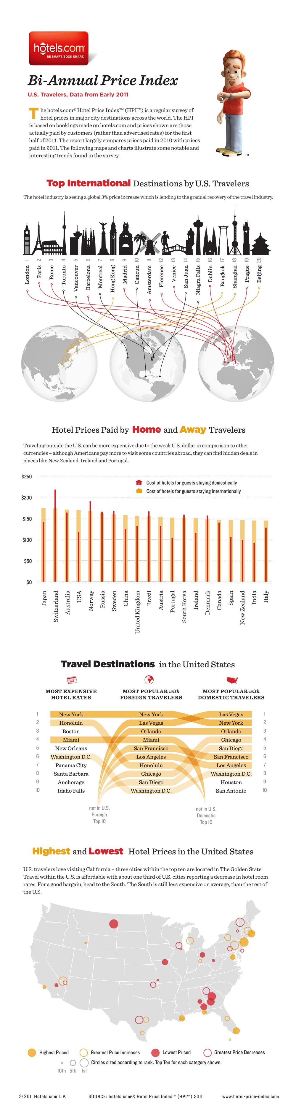 Hotels.com 2011 Hotel Price Index
