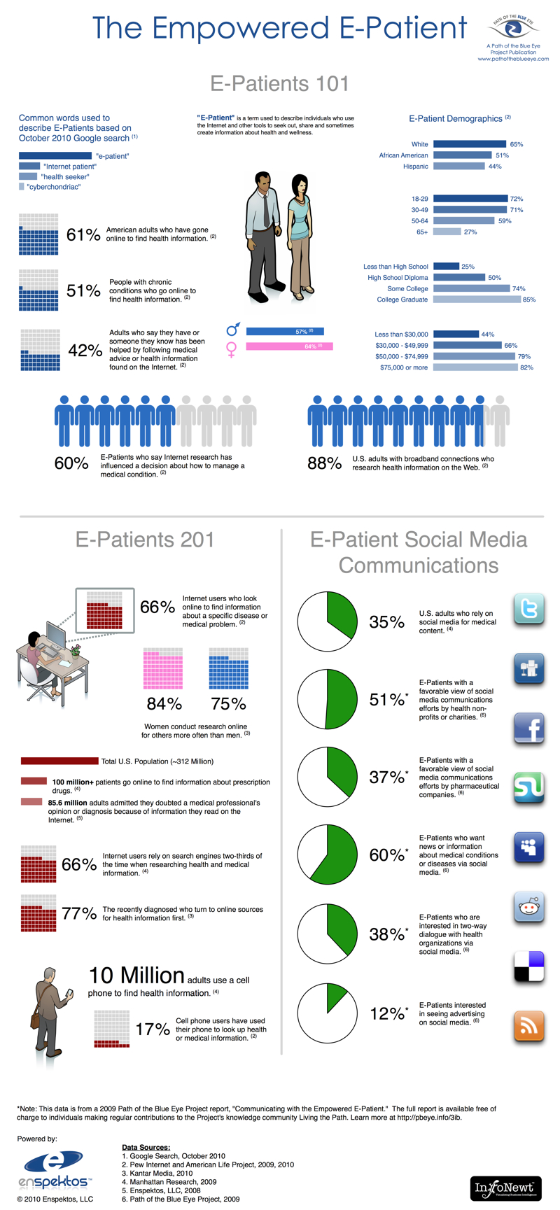The Empowered E-Patient