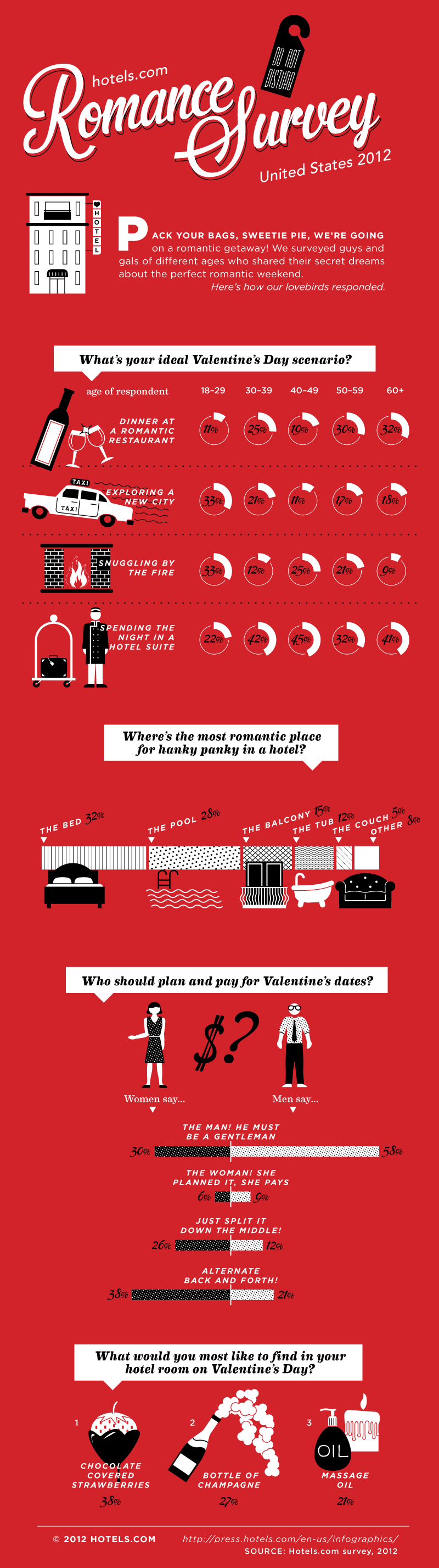 Hotels.com 2012 Romance Survey results
