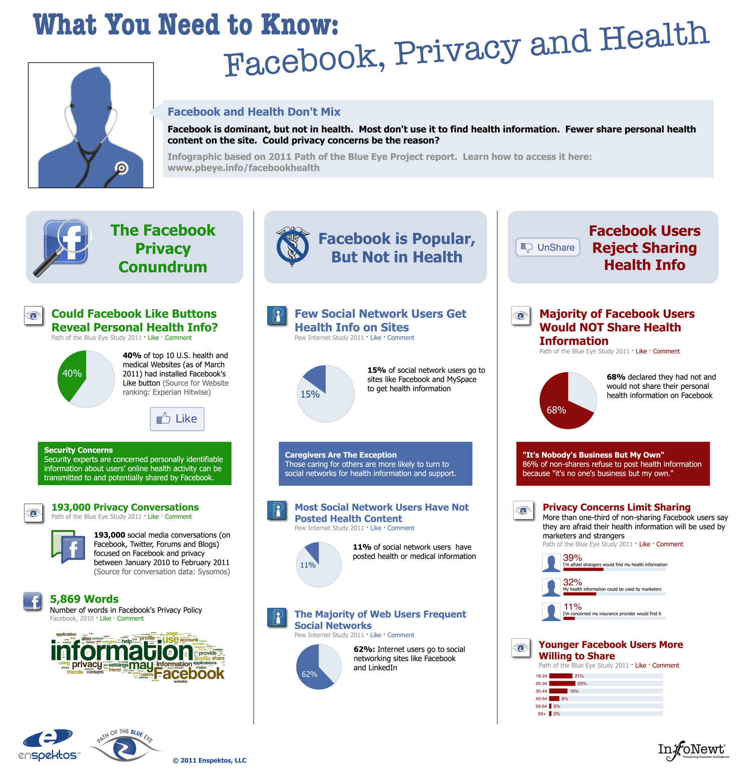 Facebook: Privacy and Health