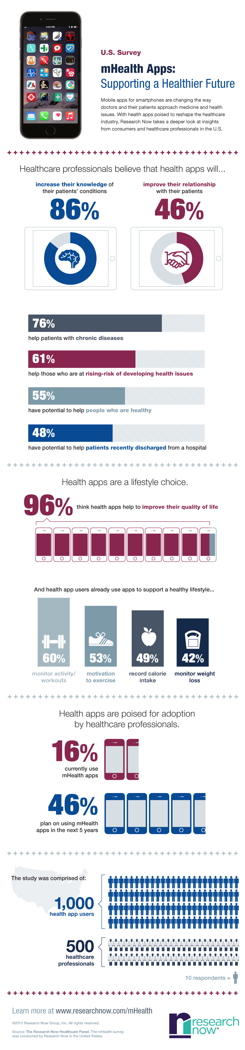 Research Now Mobile Health Apps