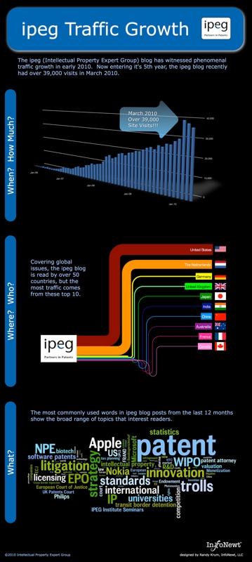 IPEG Website Traffic