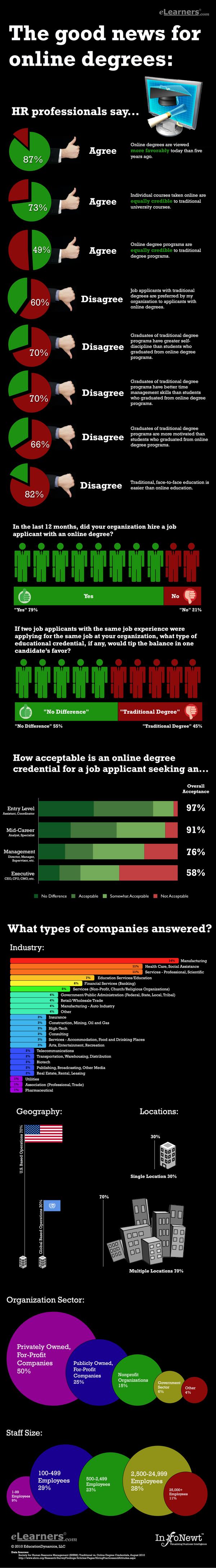 Good News for Online Degrees
