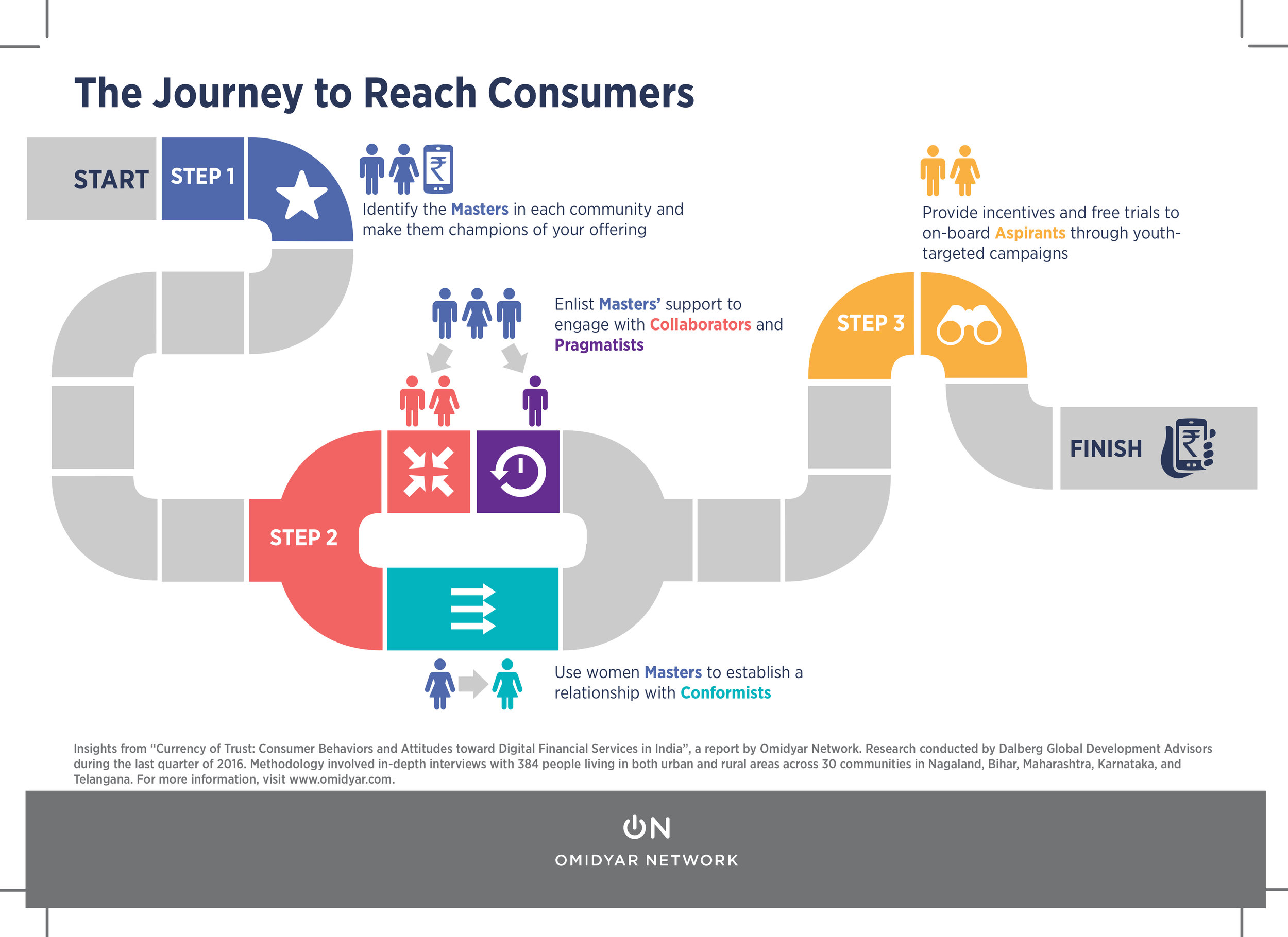 The Journey to Reach Consumers in India