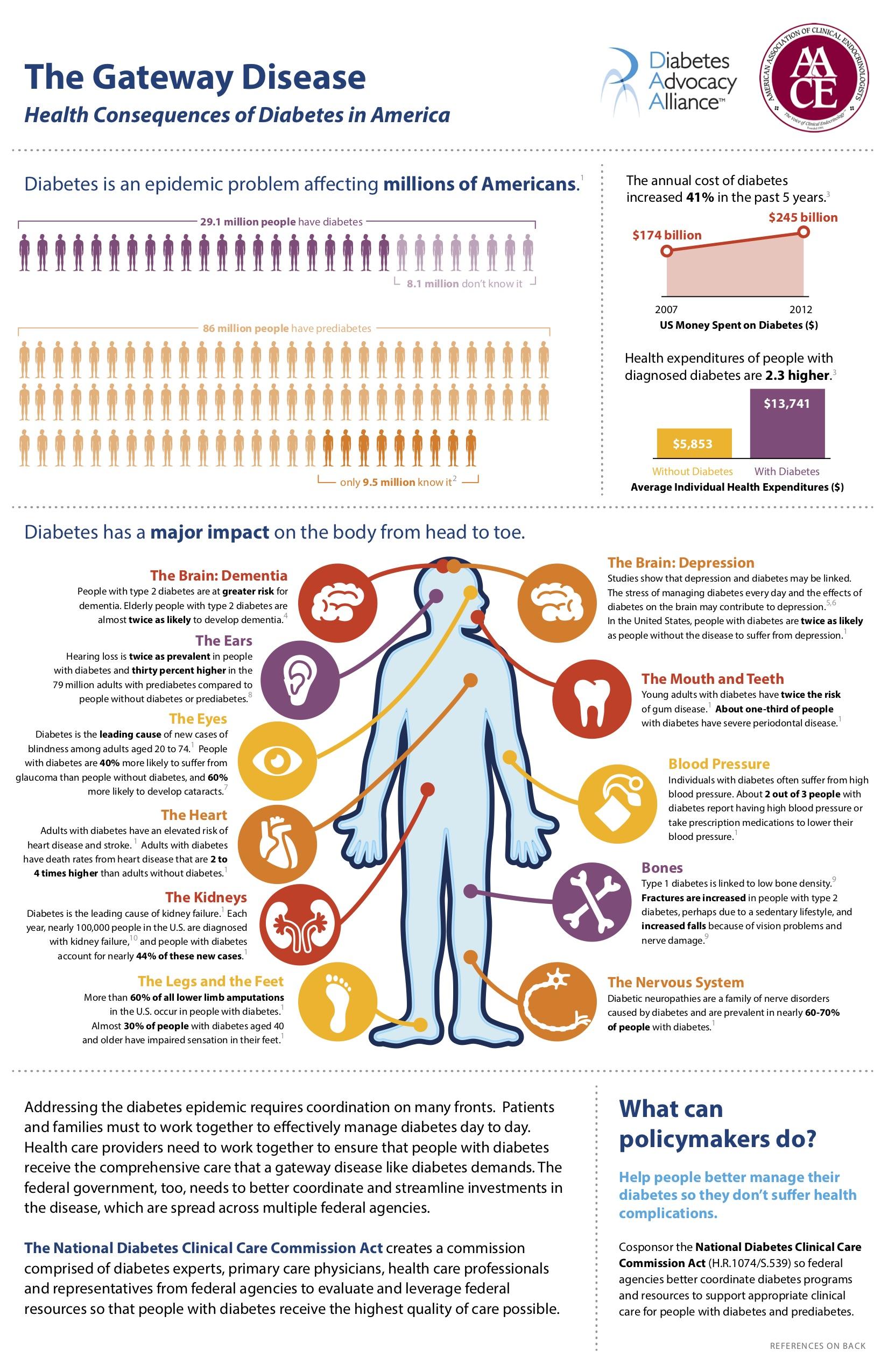 Diabetes: The Gateway Disease
