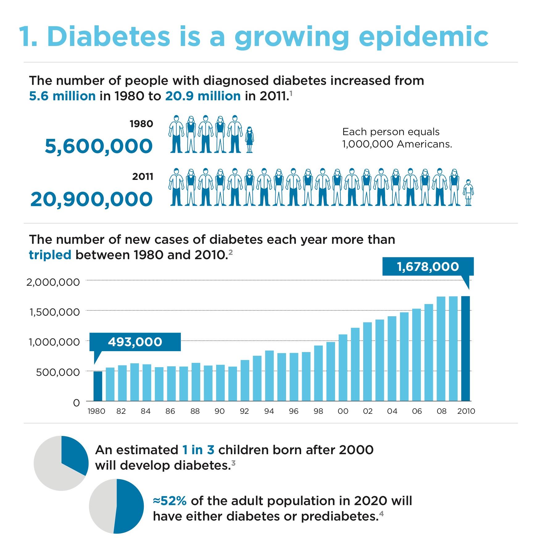 Diabetes is a Growing Epidemic