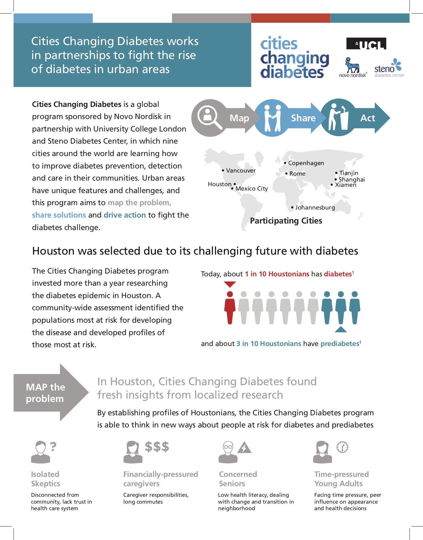 Novo Nordisk Cities Changing Diabetes