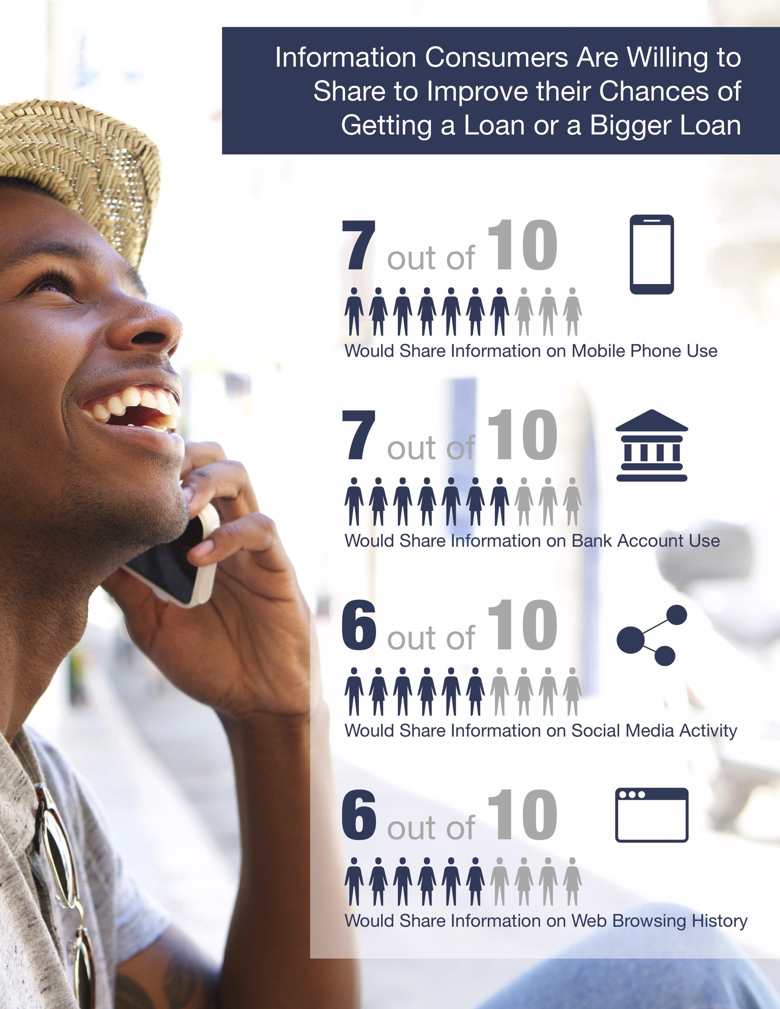 Big Data Small Credit Report
