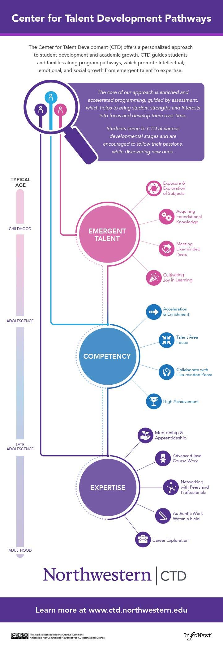 Northwestern University Center for Talent Development Pathways