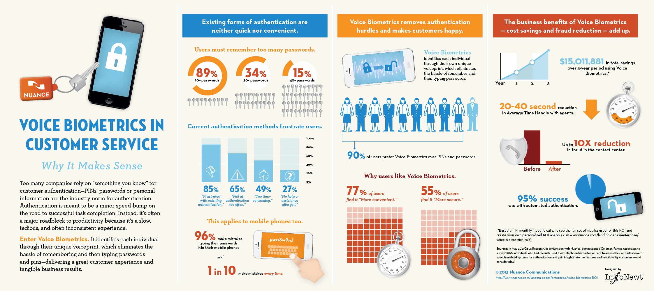 Voice Biometrics in Customer Service