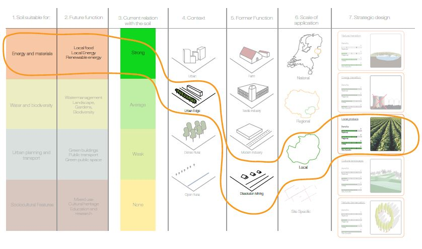 Presentatie Thijs van den Dool, bron:     'Strategic vision for a transitioning productionlandscape'    .