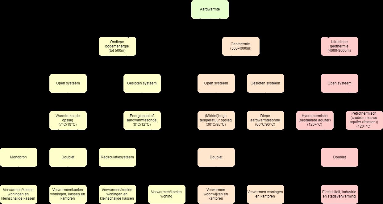 Presentatie Reinier Postel (onderzoek geothermie),     Vormen van Aardwarmte.