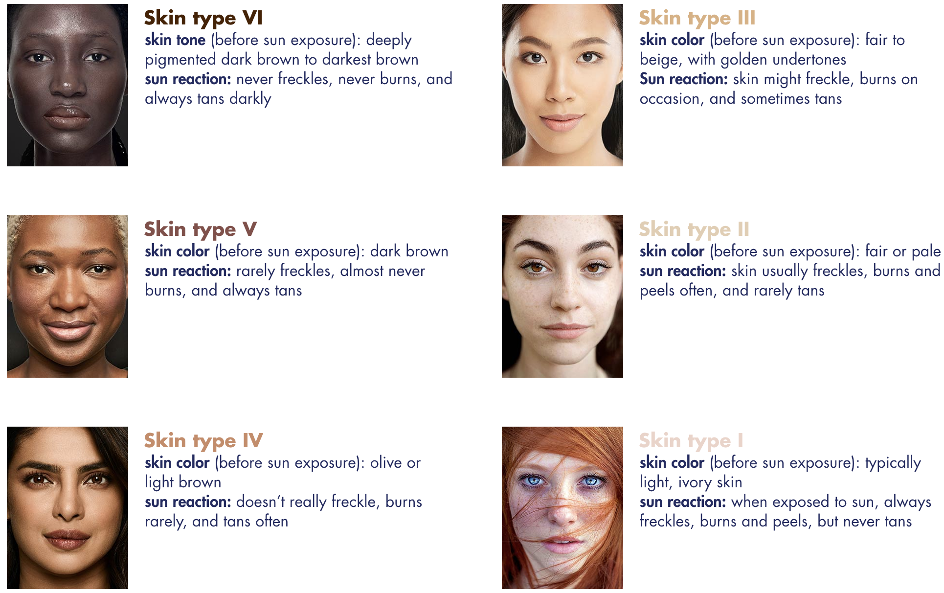 Fitzpatrick Skin Types.png