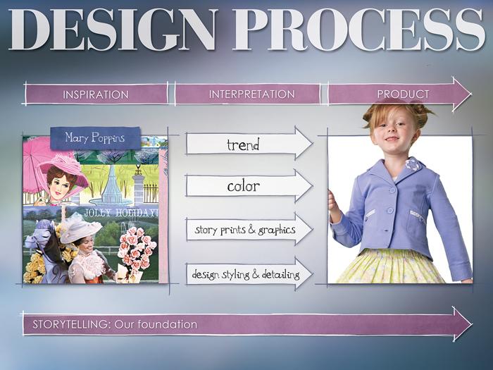 Disney_DNA_Branding_02.jpg