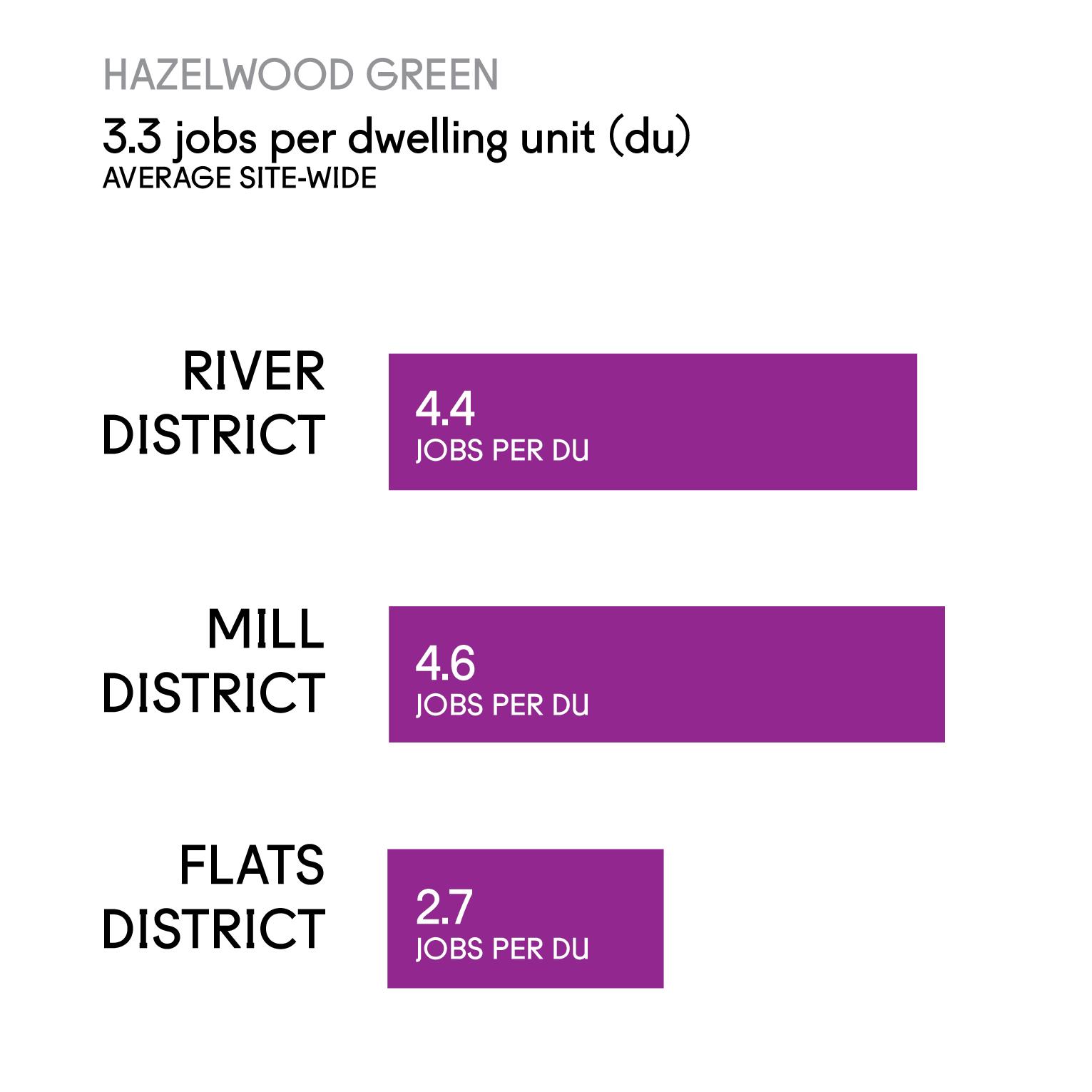 HG Jobs-Housing Ratio-04.jpg