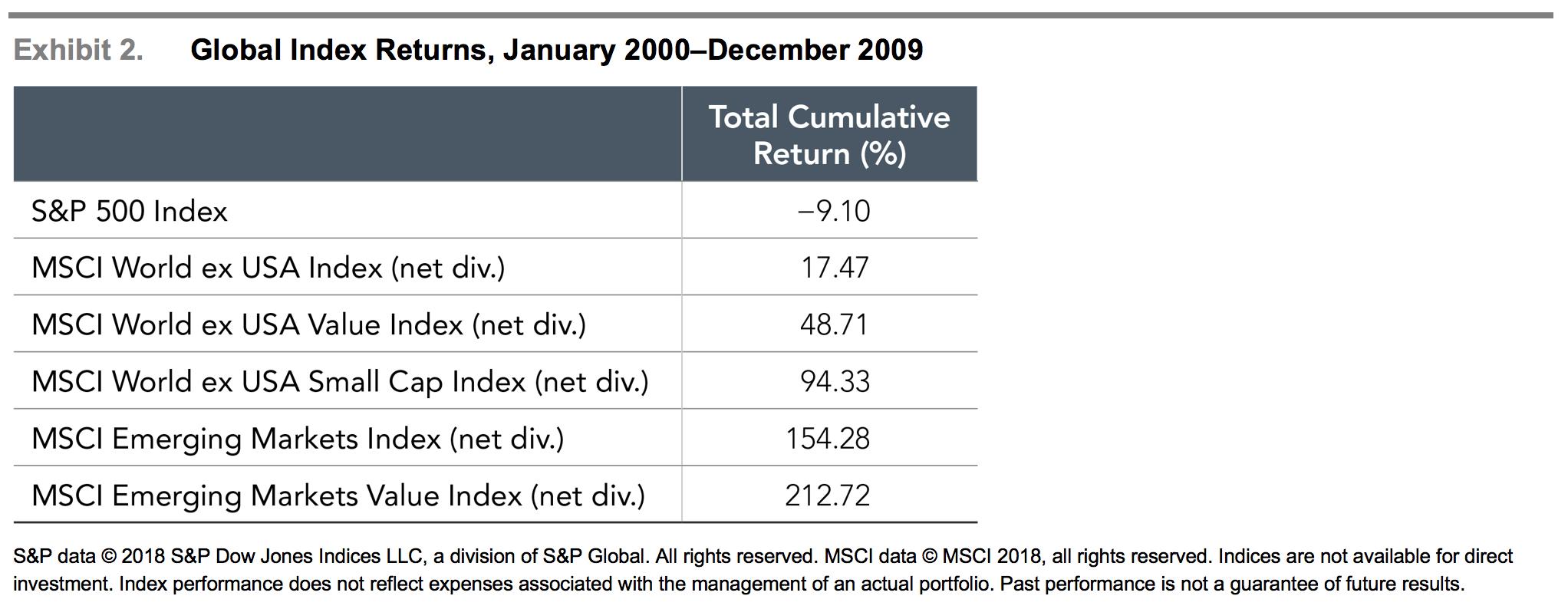 Global Index Returns.png