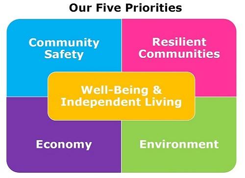 PSB Five-Priorities-500.jpg
