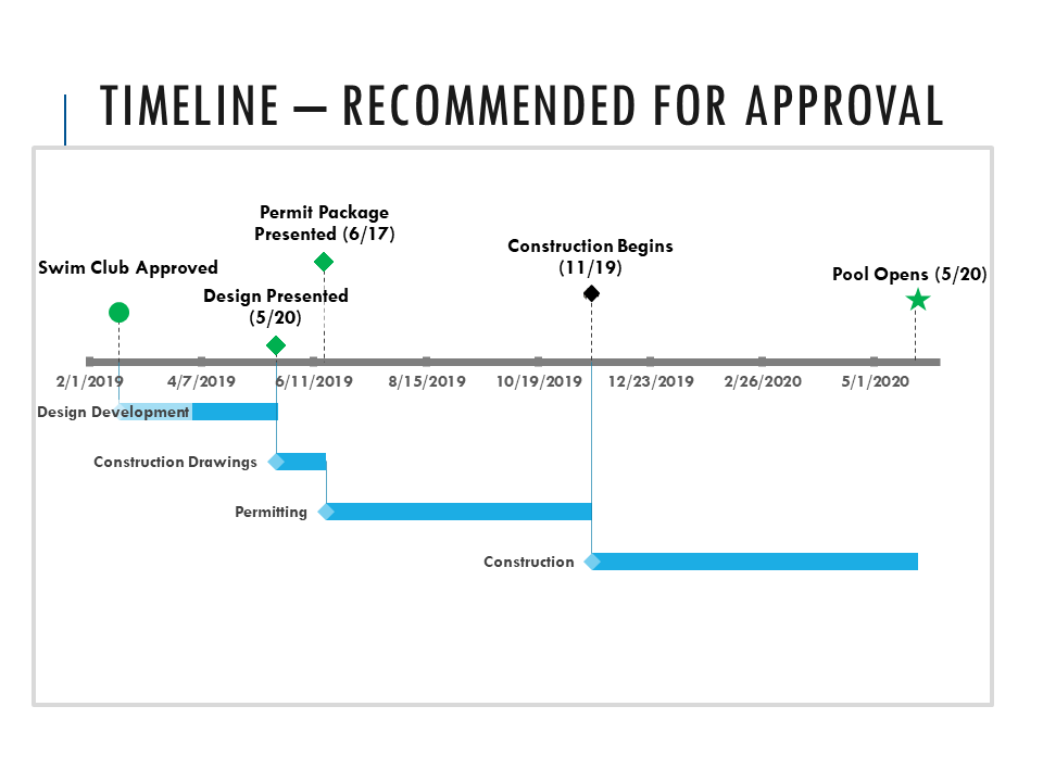 Approved Timeline - March 2019