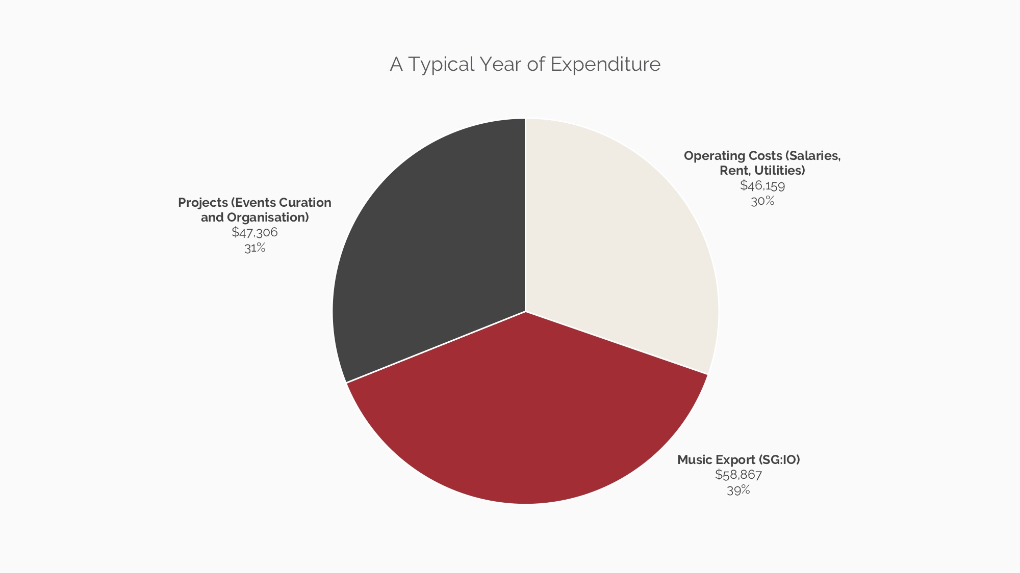 Average Annual Expenditure.jpg
