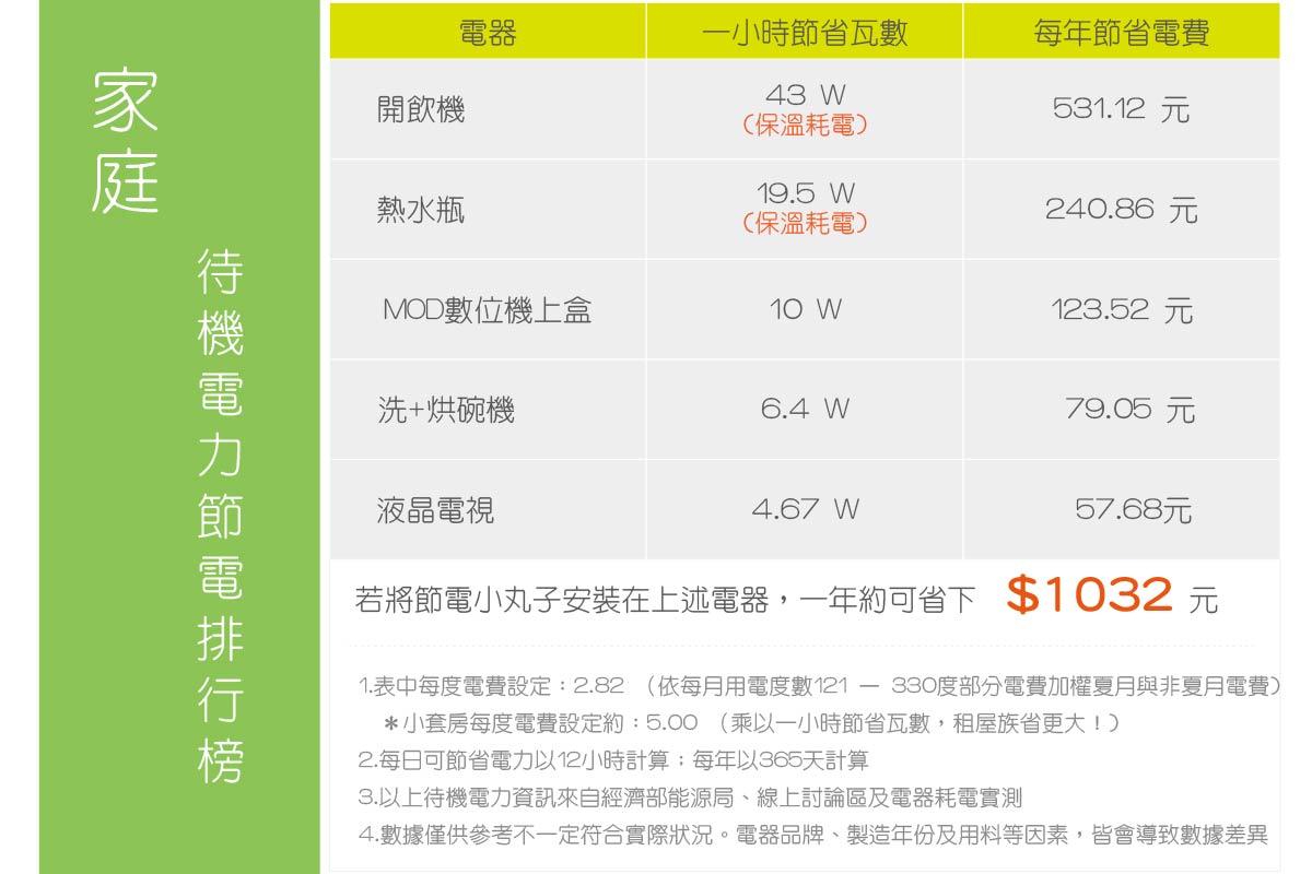 7.DOMI綠然 Blog_產品介紹_電器節電-家庭.jpg