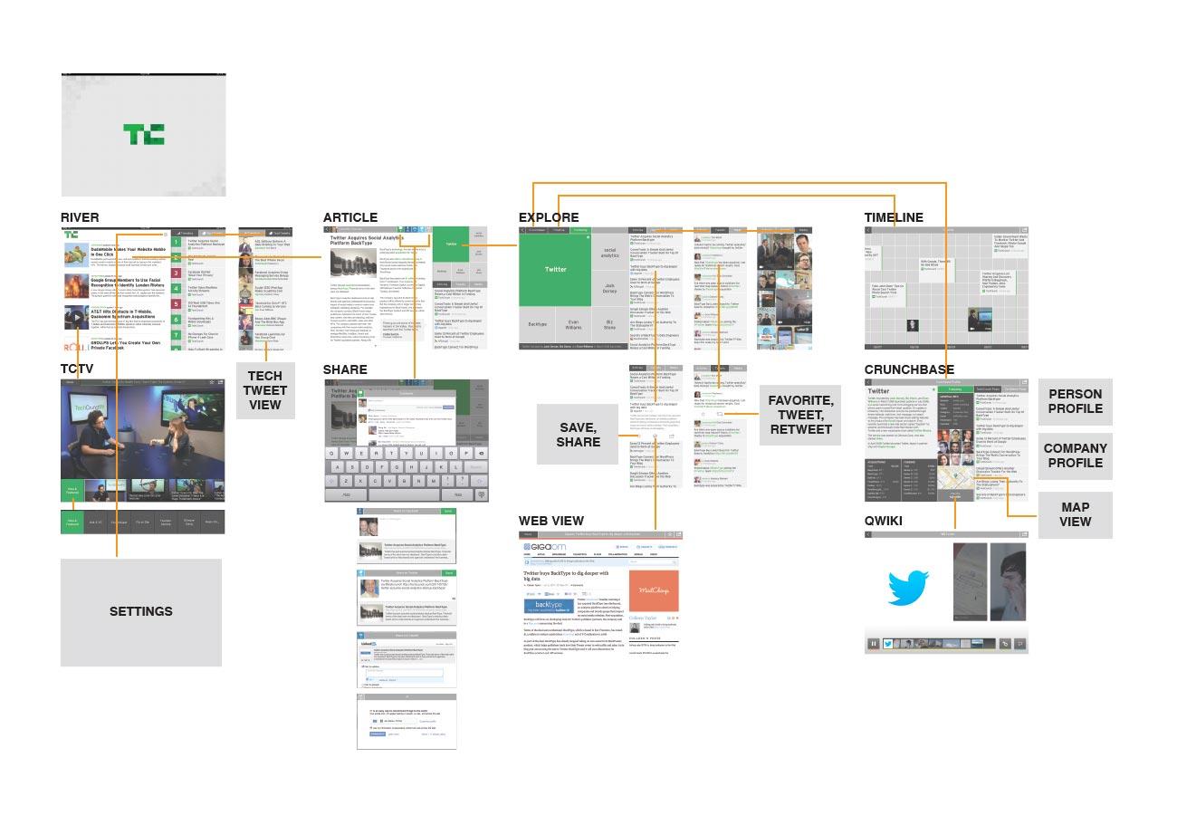 TechCrunch iPad Flow Doc.jpg