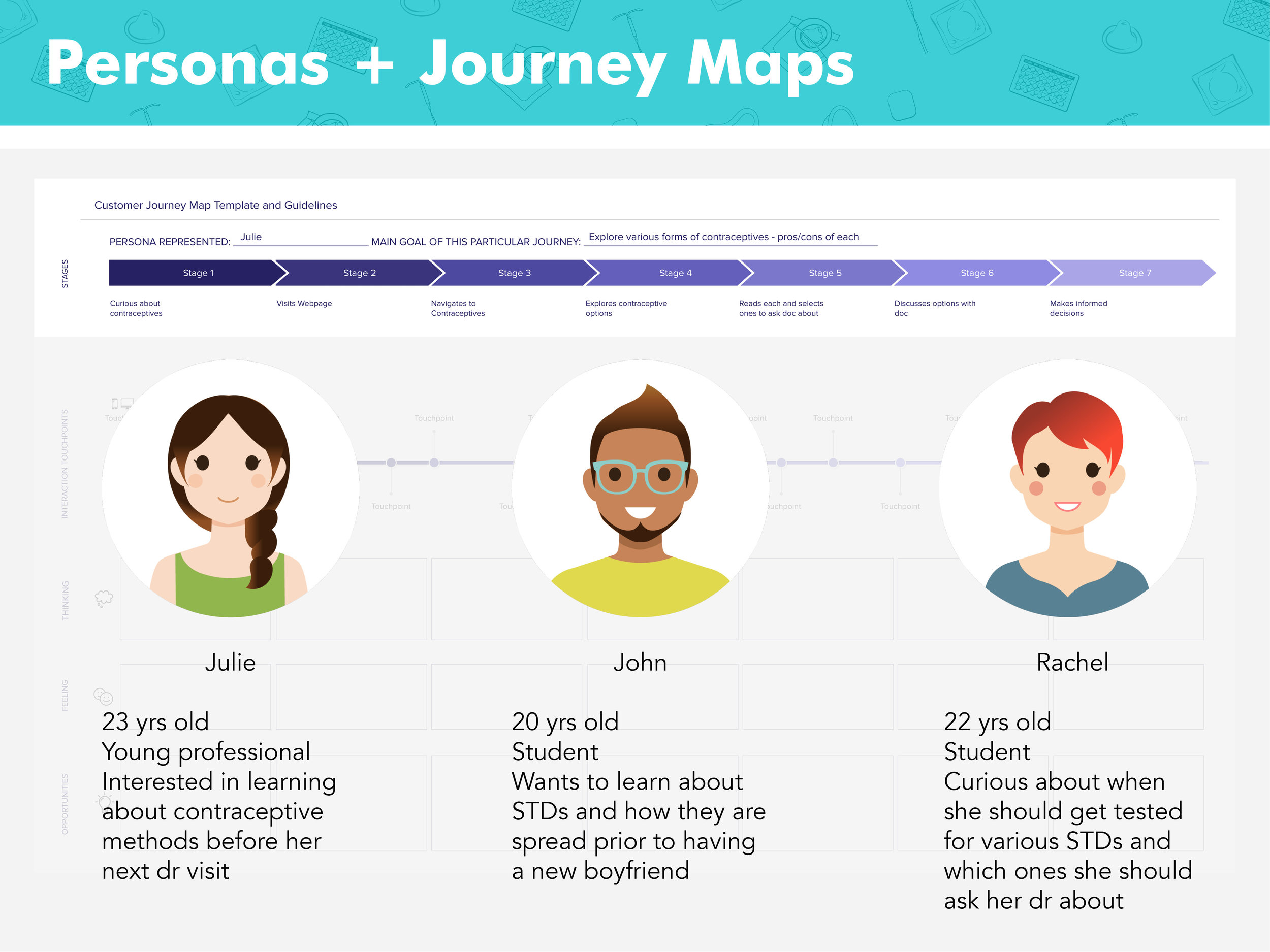 Personas and Journey Maps