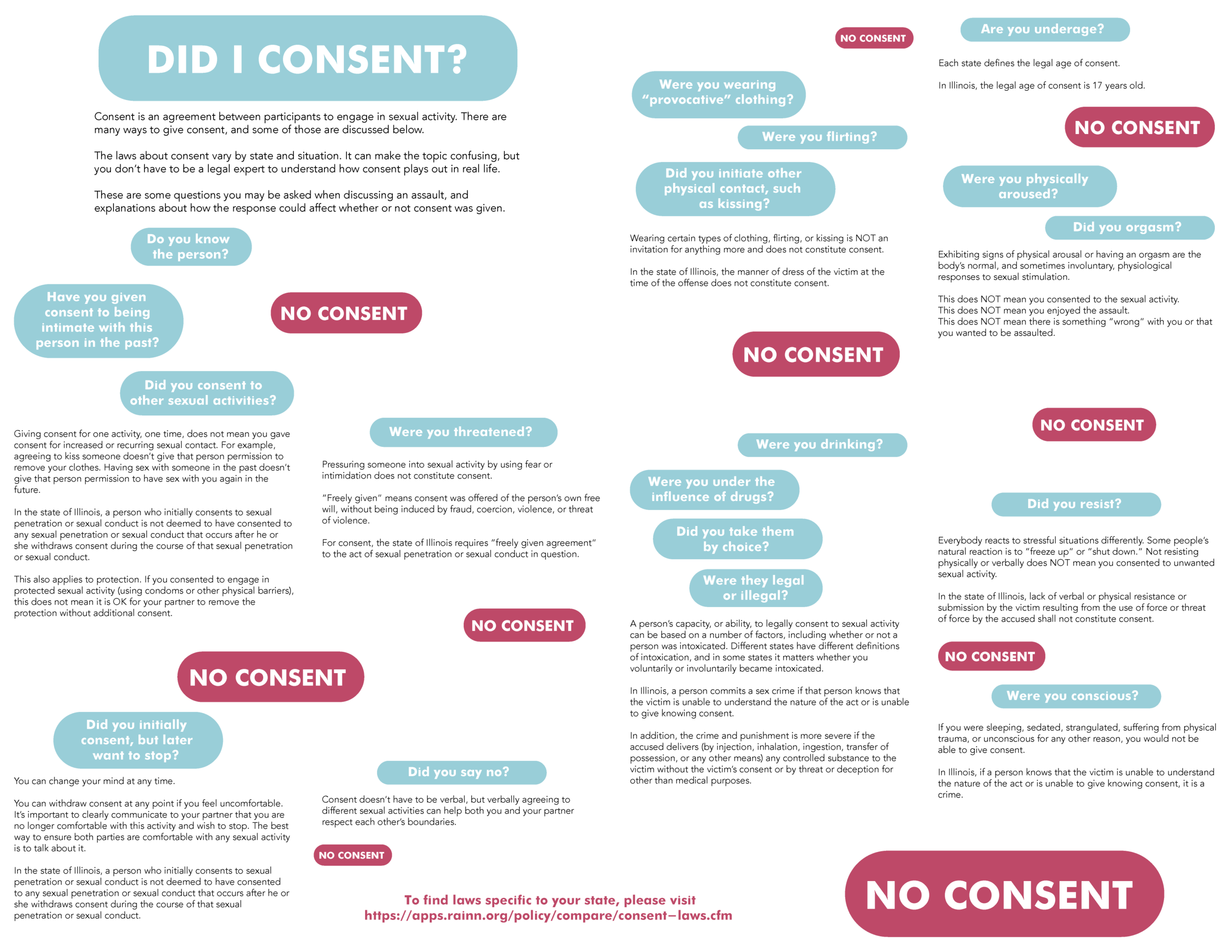 Consent handout - back side