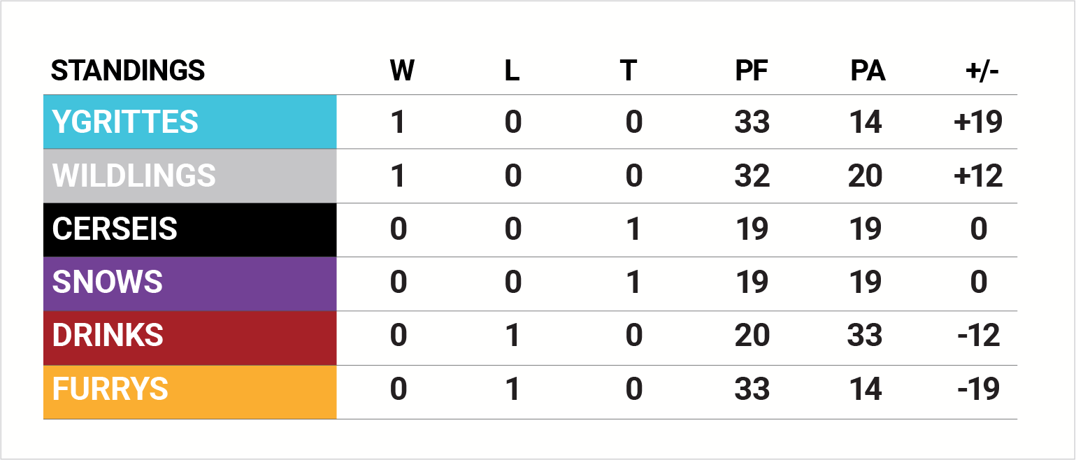 STANDINGS WEEK 1Asset 2196ppi.png