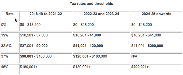Medicare Levy -  no change  to the Medicare Levy