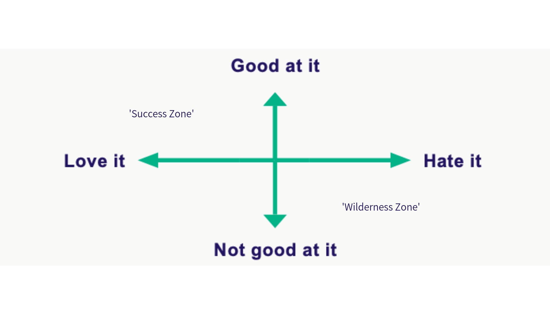 NA_Success Quadrant.png