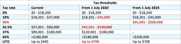 Tax table 2020-21.jpg