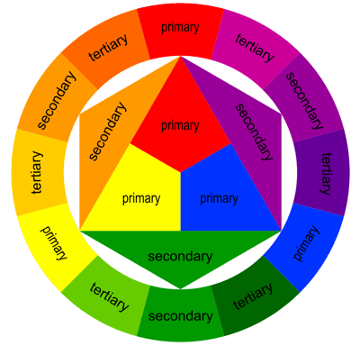*Art Factory colour wheel