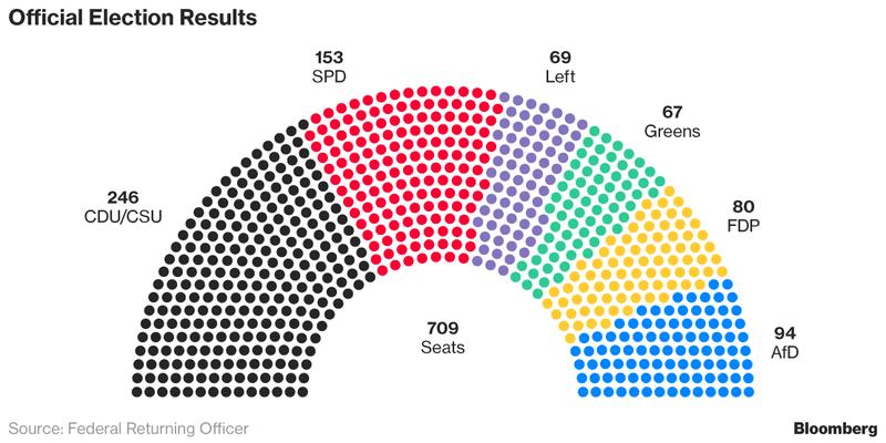 WIR WARTEN AUF DEN DEUTSCHEN    Nach der Bundestagswahl in September, als die Partei der Bundeskanzlerin Angela Merkel gewonnen hat, obwohl sie viele Sitze verlor, kamen die Spitzen der Union (die CDU und ihre bayerische Schwesterpartiei die CSU), FDP und Grünen zusammen, um über eine...  Von Alex Beard