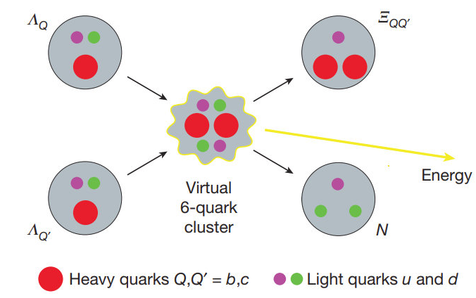 quark fusion pic 1.png