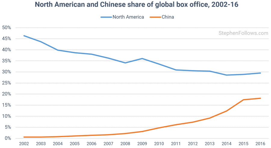 North American vs Chinese Global Box Office Market Share