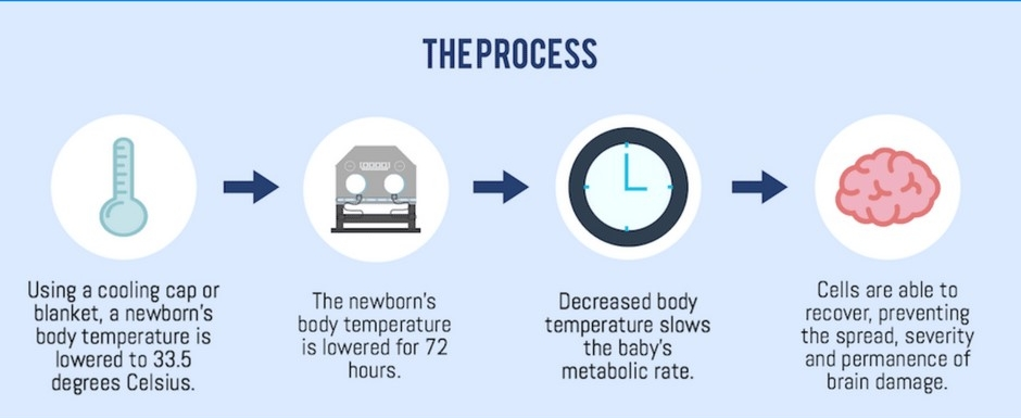 Therapeutic Hypothermia 2.jpg
