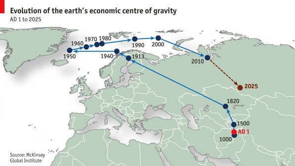 ECONOMIC CENTRE OF GRAVITY    The  economic centre of gravity  refers to the geographical centre of all economic trade, taking into account the value of all trade across the world. This article will study how the economic centre of gravity has shifted from East to West, and…   By Neel Shah