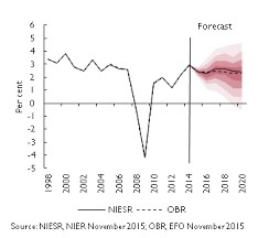 NIESR forecast for the housing market - the lighter the shade of red, the less likely the outcome