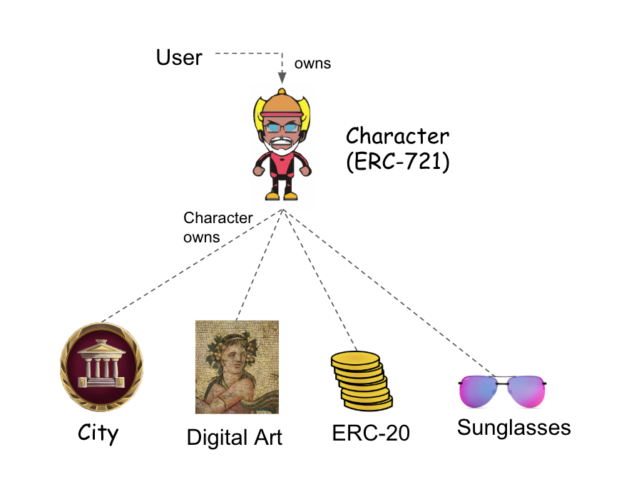 Ownership example using a virtual character or avatar (character could be ERC-721 or ERC-998)