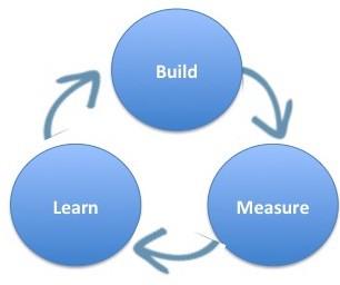 Lean Startup: Build, Measure, Learn loop